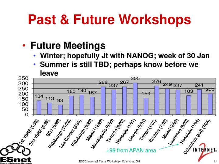 Past & Future Workshops