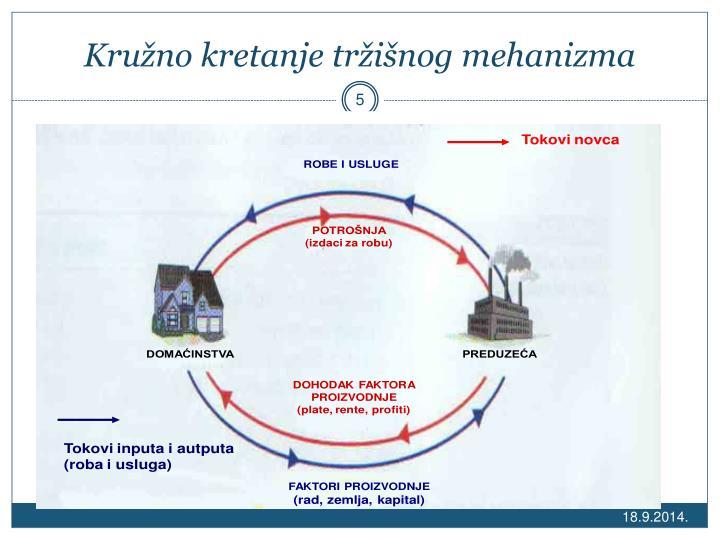 Kružno kretanje tržišnog mehanizma