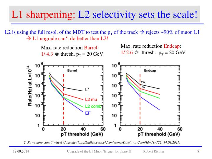 L1 sharpening: