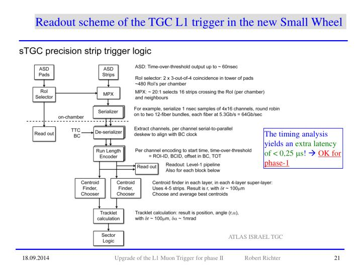 Readout scheme of the TGC L1 trigger in the new Small Wheel