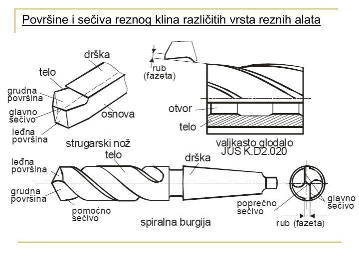 Površine i sečiva reznog klina različitih vrsta reznih alata