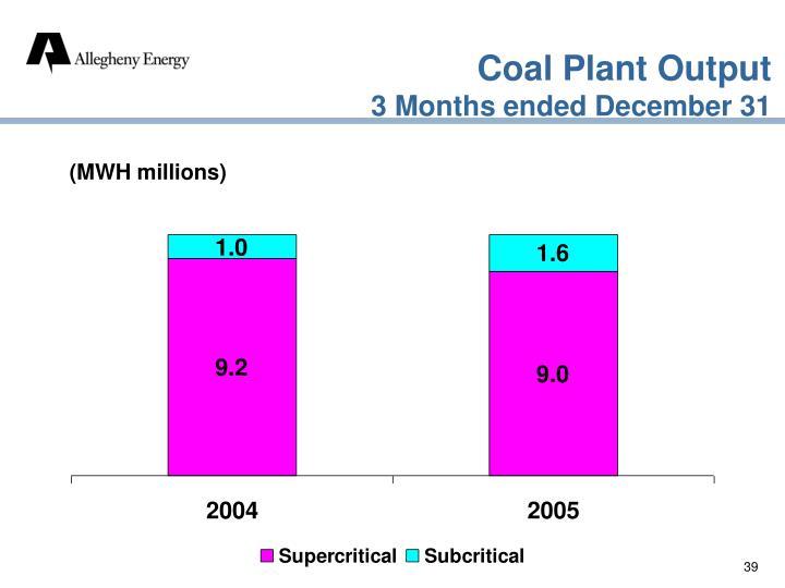 Coal Plant Output