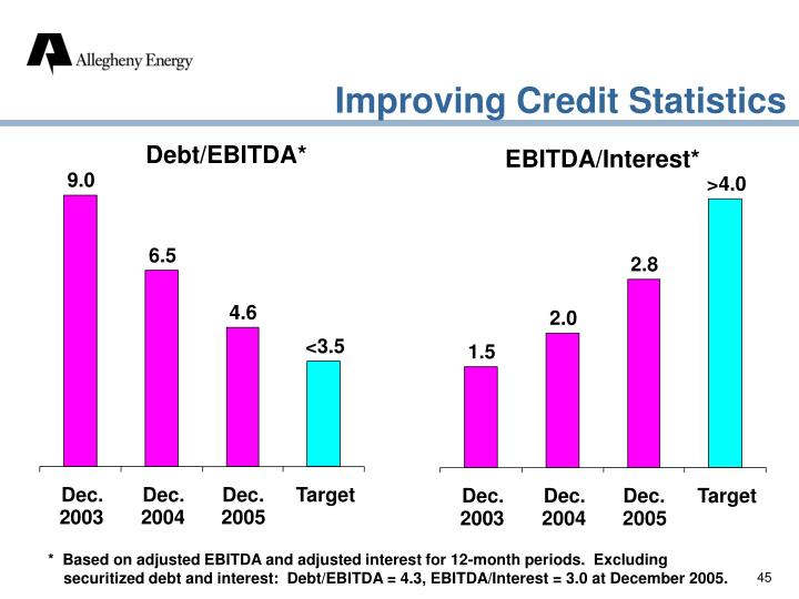 Improving Credit Statistics
