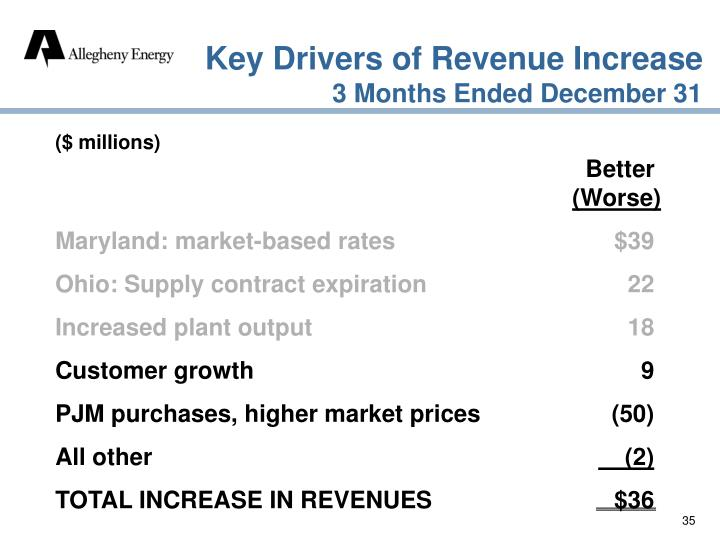 Key Drivers of Revenue Increase