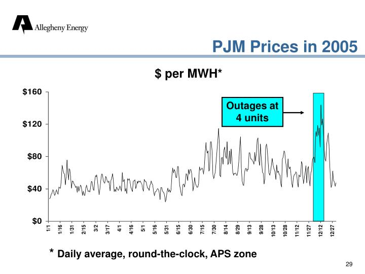 PJM Prices in 2005