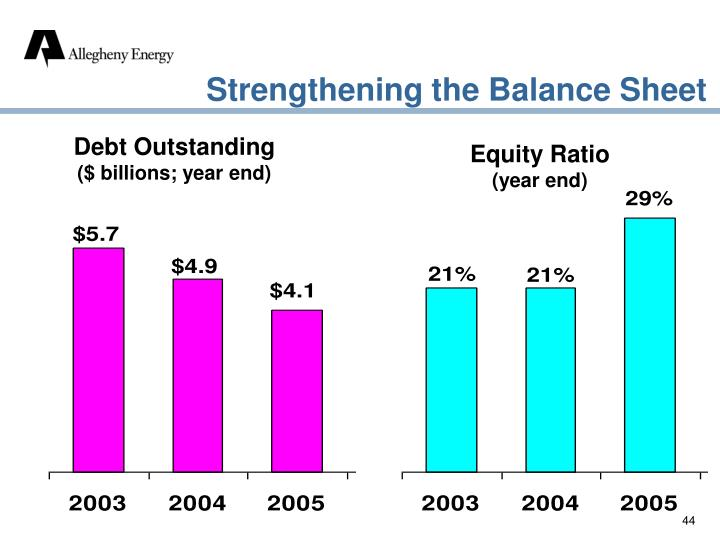 Strengthening the Balance Sheet