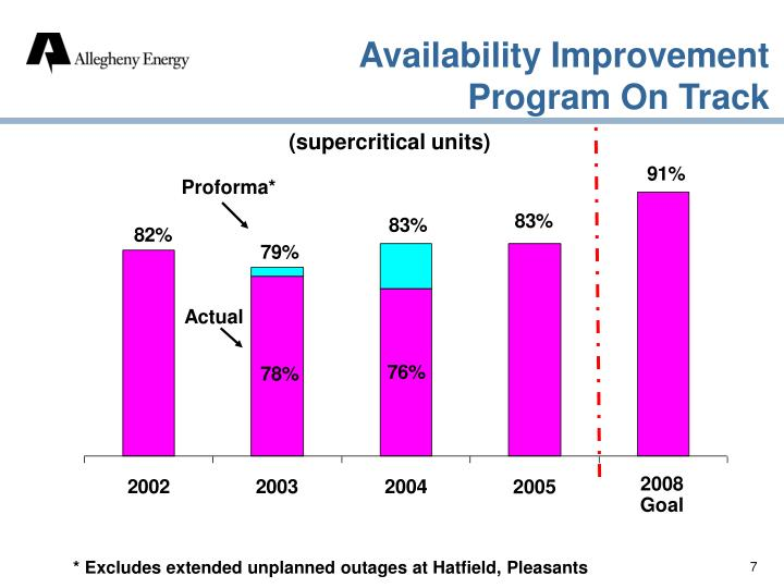 Availability Improvement Program On Track