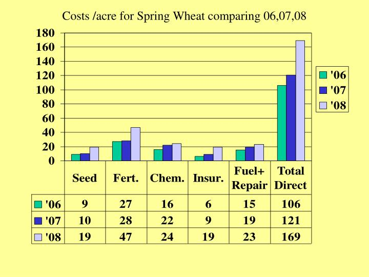 Costs /acre for Spring Wheat comparing 06,07,08
