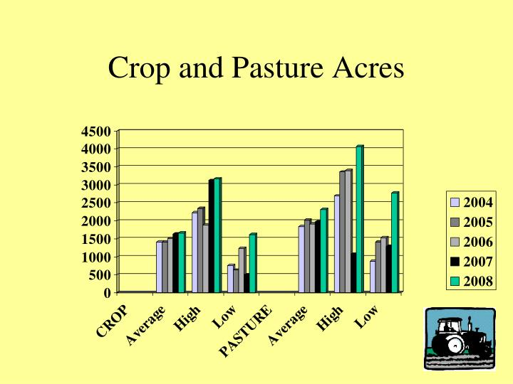 Crop and Pasture Acres