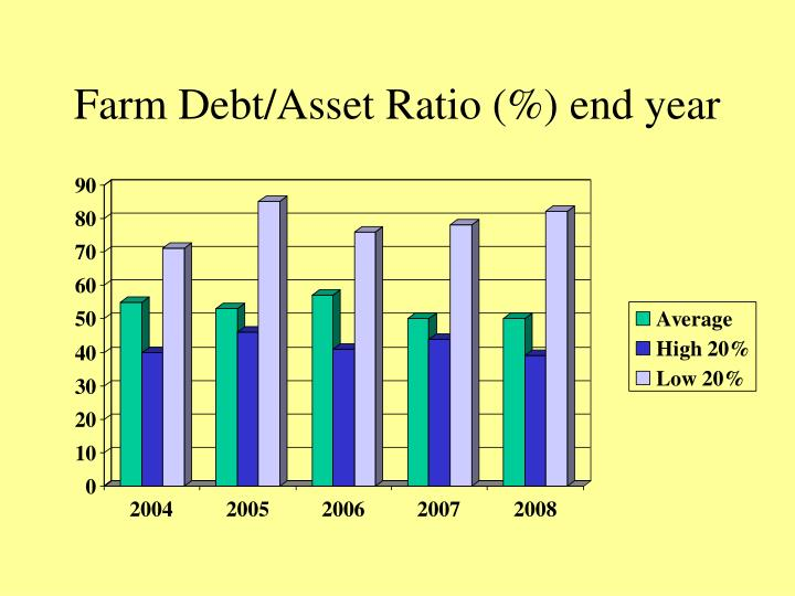 Farm Debt/Asset Ratio (%) end year