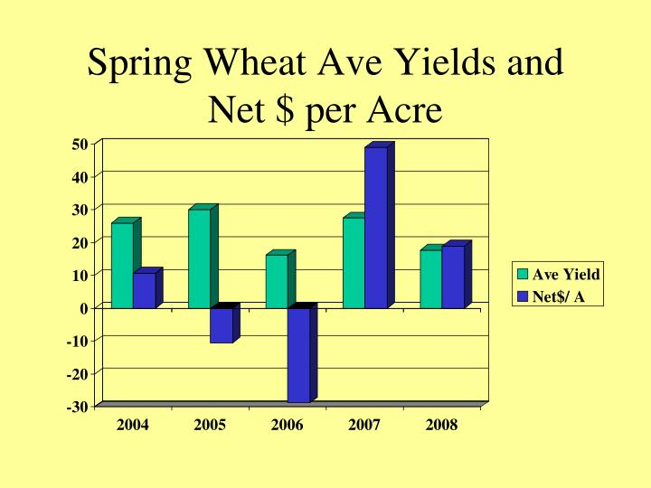 Spring Wheat Ave Yields and Net $ per Acre