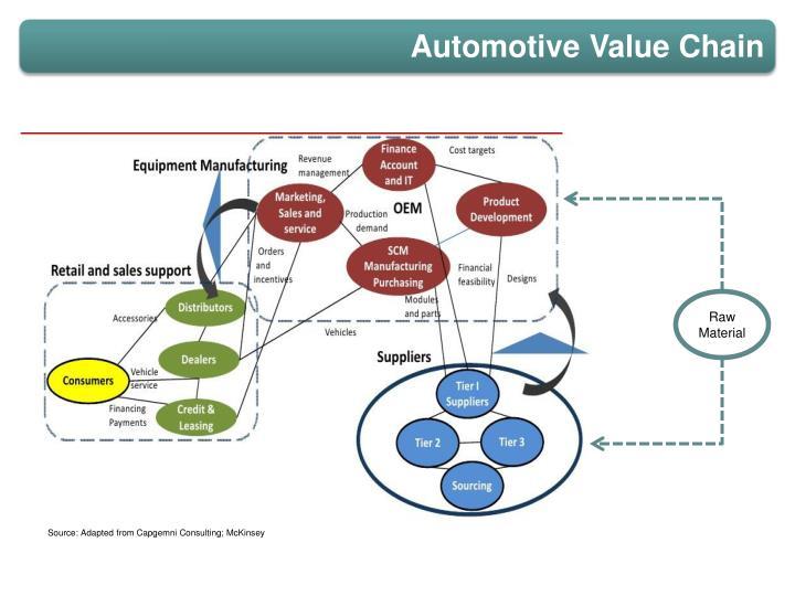 Automotive Value Chain