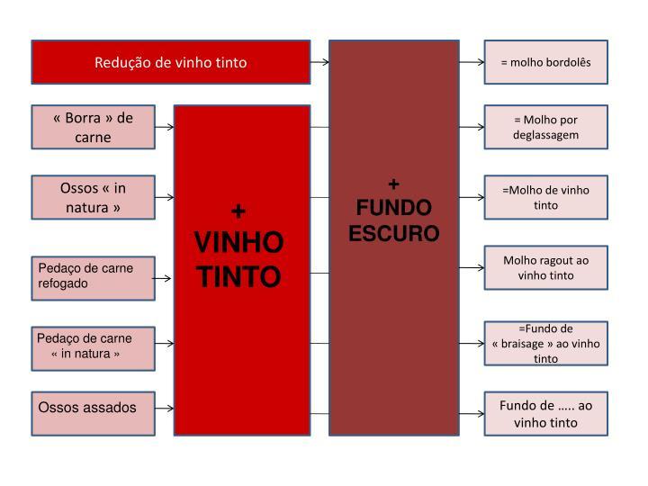 Redução de vinho tinto