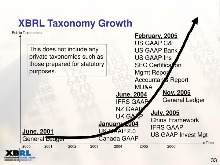 Public Taxonomies