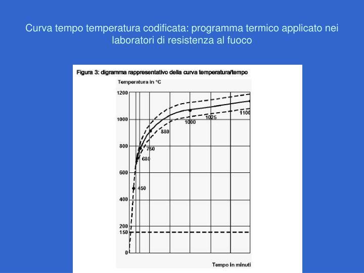 Curva tempo temperatura codificata: programma termico applicato nei laboratori di resistenza al fuoco