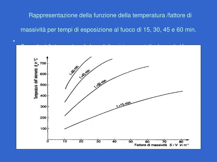 Prospetto delle temperature di elementi di acciaio non protetti ed esposti al fuoco