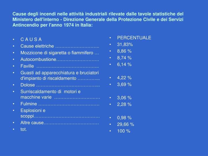 Cause degli incendi nelle attività industriali rilevate dalle tavole statistiche del Ministero dell'interno - Direzione Generale della Protezione Civile e dei Servizi Antincendio per l'anno 1974 in Italia: