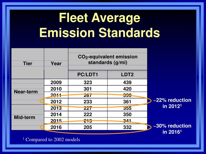 Fleet Average
