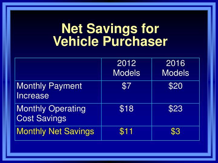 Net Savings for