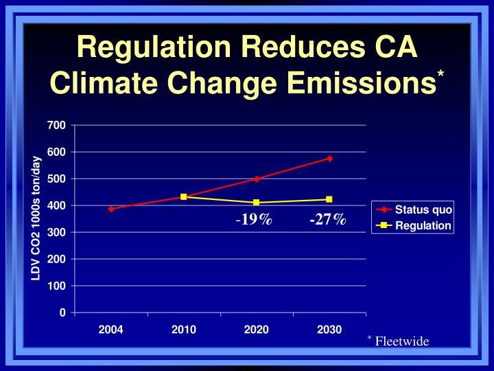 Regulation Reduces CA