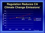 regulation reduces ca climate change emissions