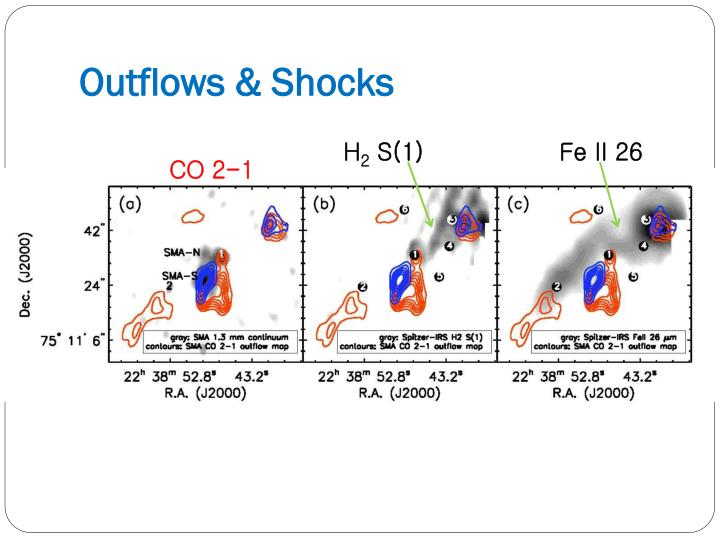 Outflows & Shocks