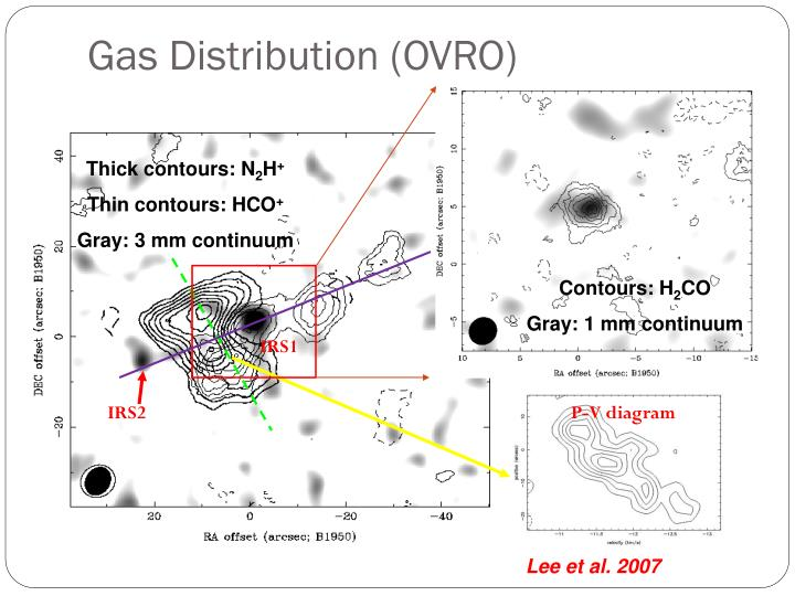 Gas Distribution (OVRO)