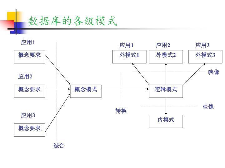 数据库的各级模式