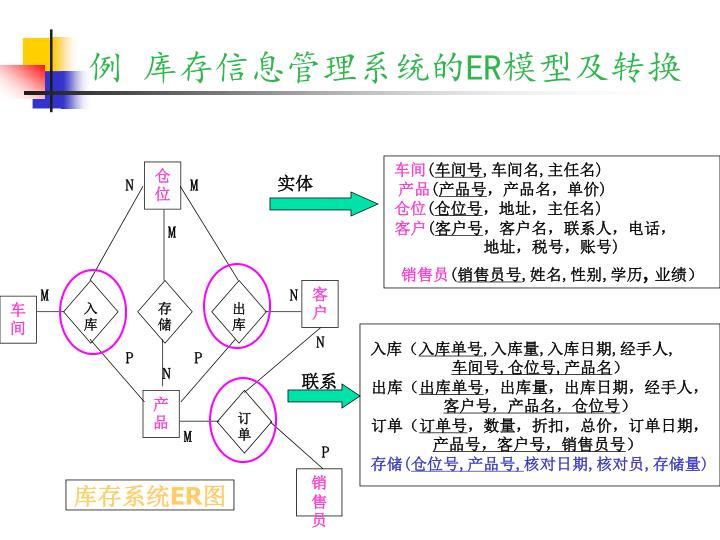 例 库存信息管理系统的