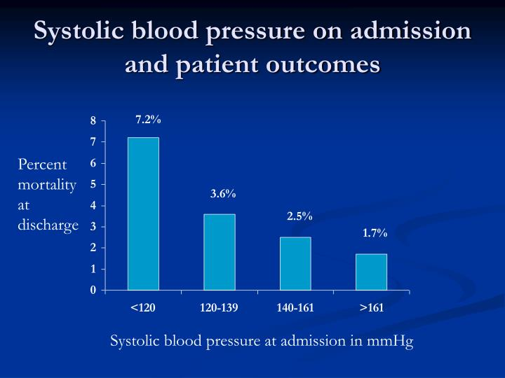 Systolic blood pressure on admission and patient outcomes