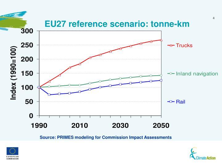 EU27 reference scenario: tonne-km