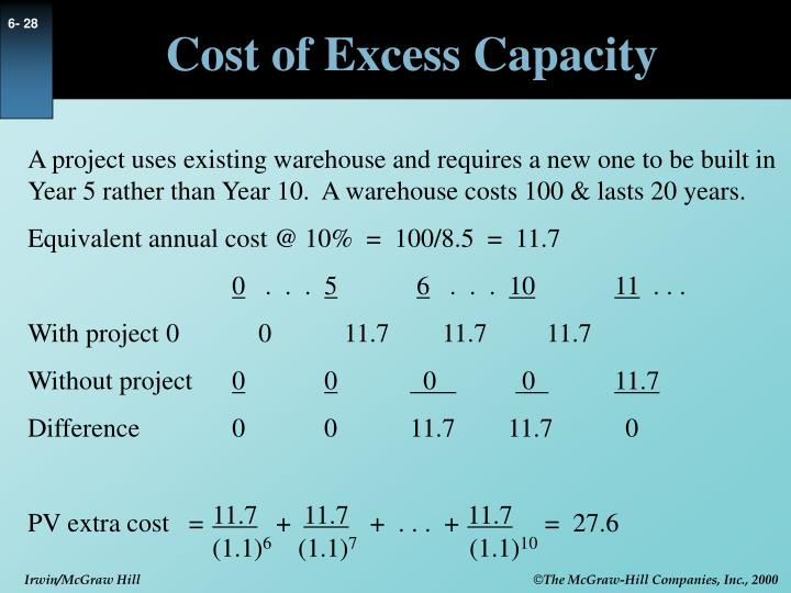 Cost of Excess Capacity