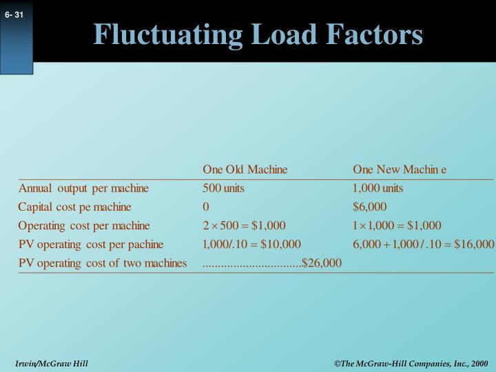 Fluctuating Load Factors
