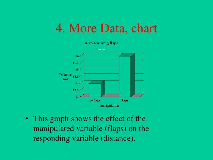 4. More Data, chart