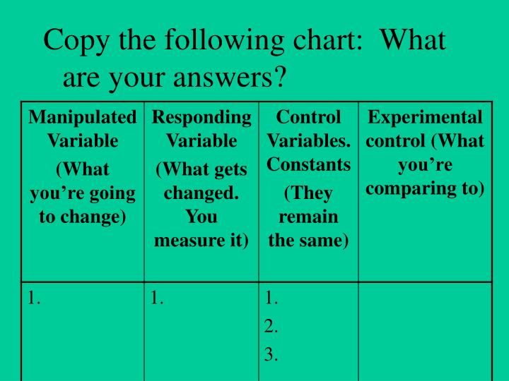 Copy the following chart:  What are your answers?