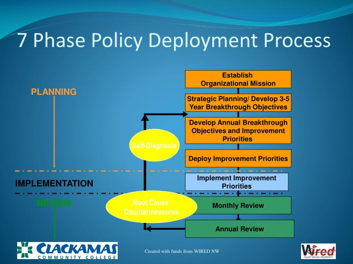 7 Phase Policy Deployment Process