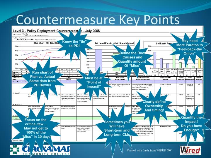Countermeasure Key Points