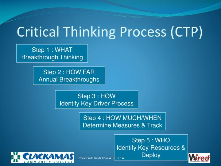Critical Thinking Process (CTP)