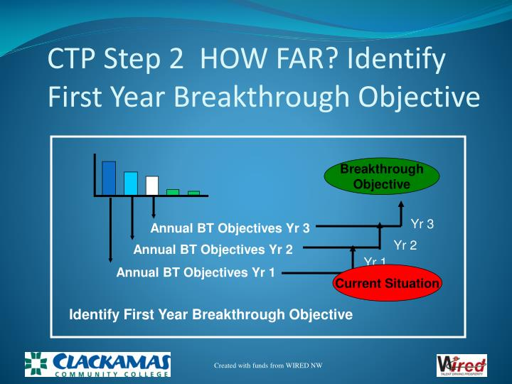 CTP Step 2  HOW FAR? Identify First Year Breakthrough Objective