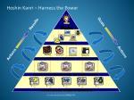 hoshin kanri harness the power