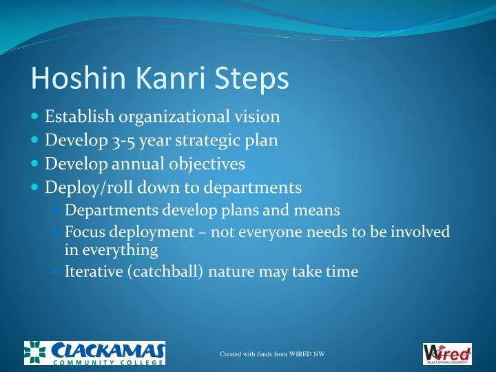 Hoshin Kanri Steps