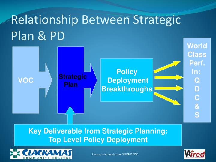 Key Deliverable from Strategic Planning: