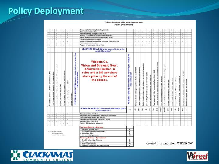 Policy Deployment