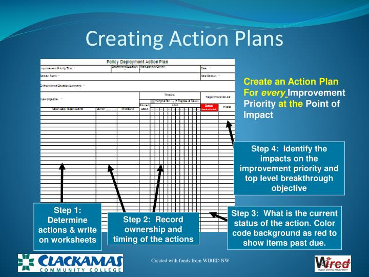 Creating Action Plans