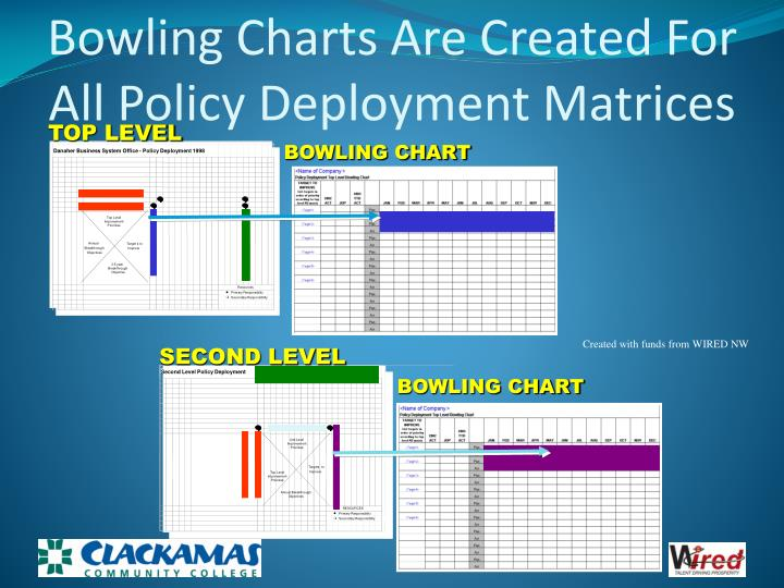 Bowling Charts Are Created For