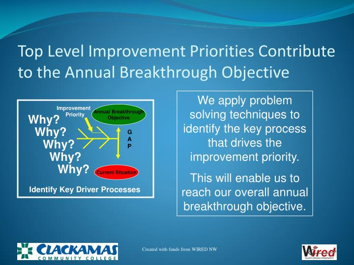 Top Level Improvement Priorities Contribute to the Annual Breakthrough Objective