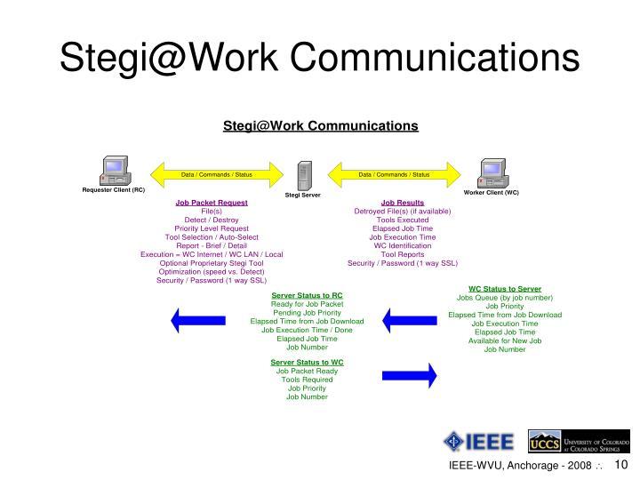 Stegi@Work Communications