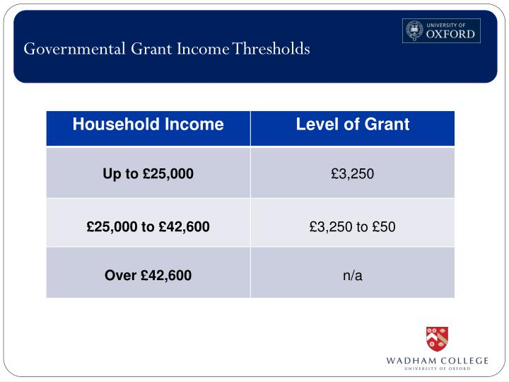 Governmental Grant Income Thresholds