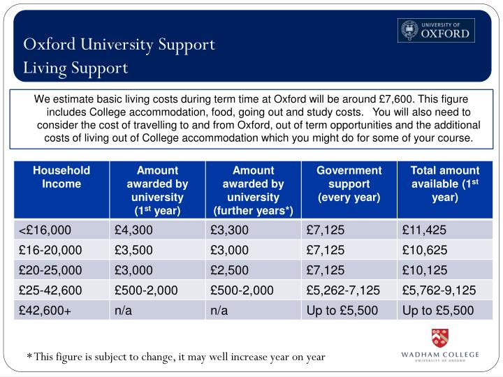 Oxford University Support