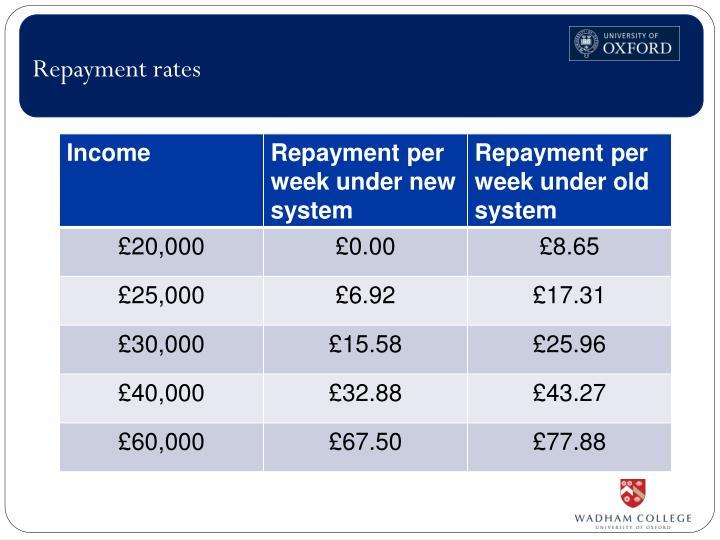 Repayment rates